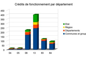 credits-de-fonctionnement-par-departement-1-copie