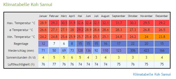klimatabelle Koh samuai