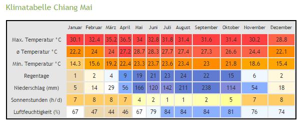 klimatabelle chiang mai