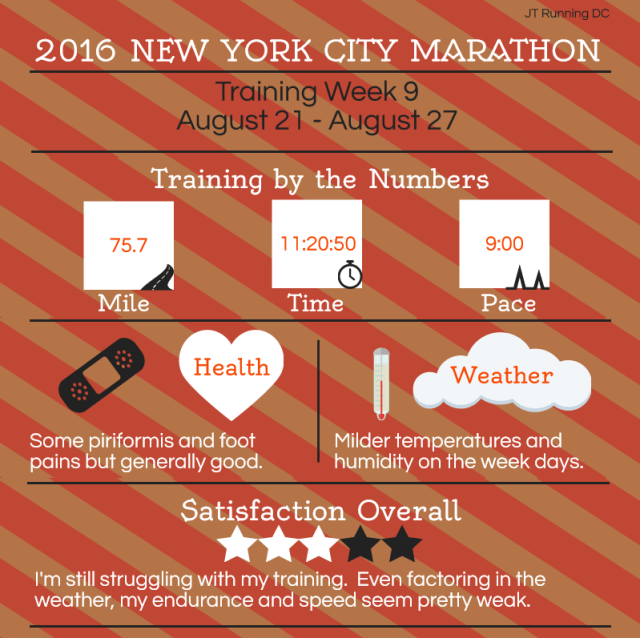 NYCM Week 9 Infographic