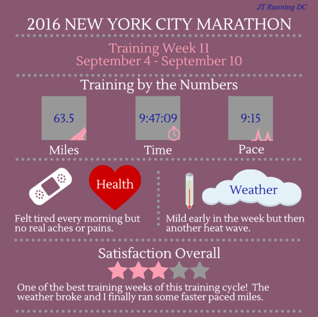 NYCM Week 11 Infographic