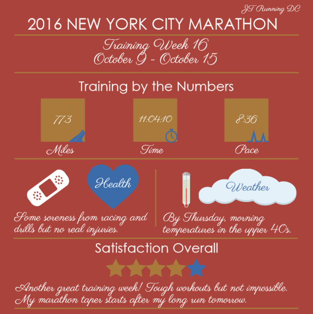 NYCM Week 16 Infographic