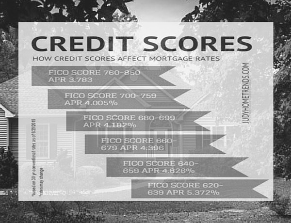 how credit score affect home buyers mortgage rates