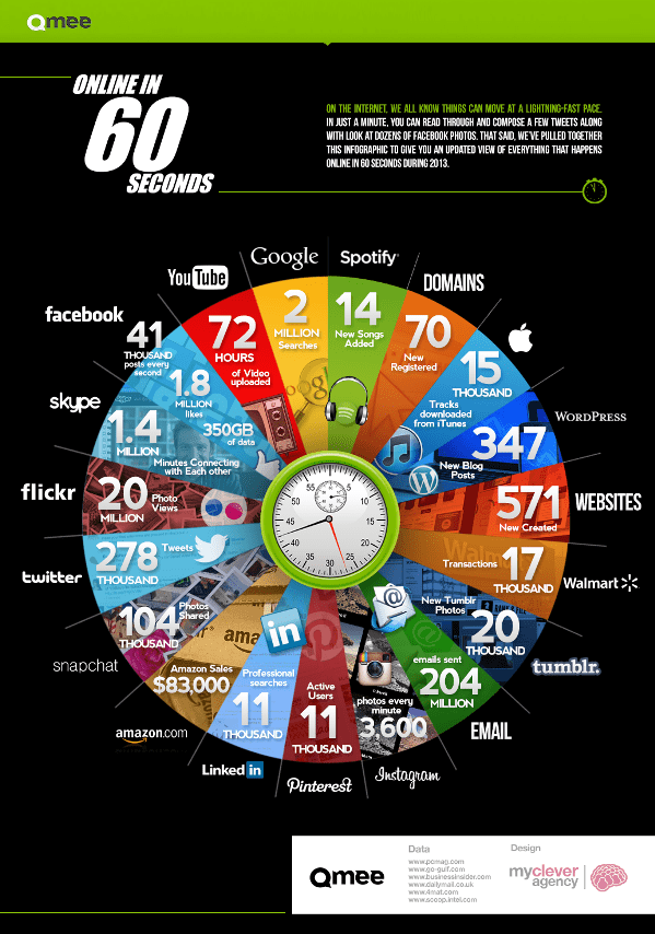 What happens online in 60 seconds? [Infographic]