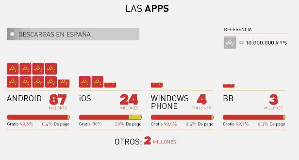 Descarga de aplicaciones móviles