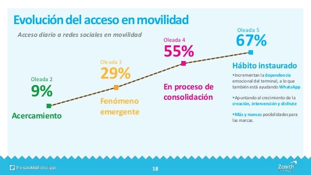 Evolución del acceso en movilidad