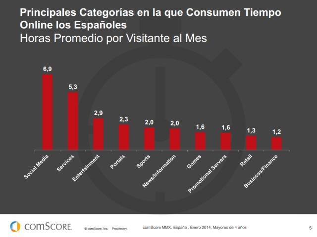 Principales categorías en la que Consumen Tiempo Online los Españoles