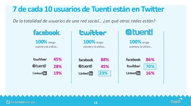 7 de cada 10 usuarios de Tuenti están en Twitter