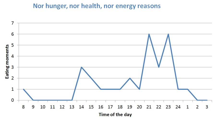 Nor hunger, nor health, nor energy reasons