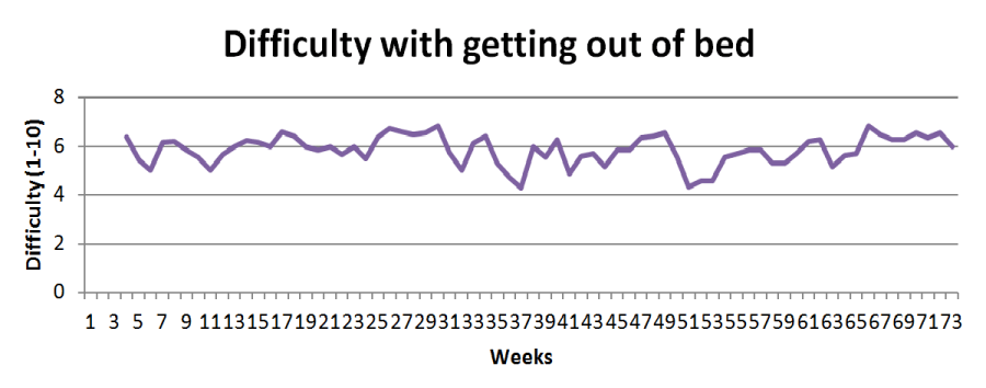 Difficulty graph