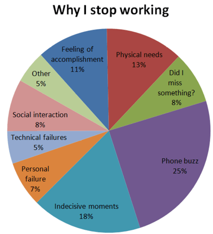 Pie-chart of my categorized reasons to stop working.