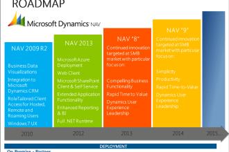 Microsoft Dynamics NAV Roadmap image courtesy juuchini