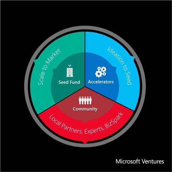 Microsoft Ventures In Africa Juuchini