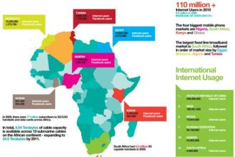 Africa Blogger Awards Internet Penetration In Africa By Country Ogilvy JUUCHINI