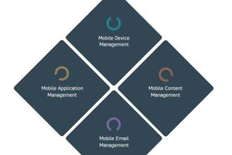 Sophos Enterprise Mobility Management Tools JUUCHINI