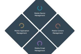 Sophos Enterprise Mobility Management Tools JUUCHINI