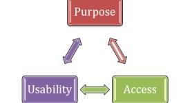 purpose-usability-access