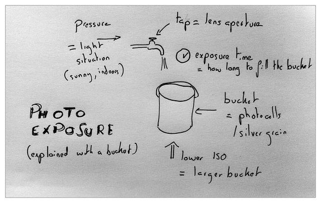 Ekspozycja wytłumaczona na podstawie wiadra z wodą przez użytkownika serwisu Flickr: olivierthereaux. Woda (światło) wpada z pewnym ciśnieniem (zależnym od jasności sceny), przez kran (obiektyw), który jest zakręcony kurkiem (przysłona) do wiadra (matryca). Im mniejsza jest czułość ISO tym wiadro jest większe (więcej światła potrzeba aby naświetlić zdjęcia). Czas ekspozycji oznacza jak długo wiadro (matryca) będzie się napełniać.