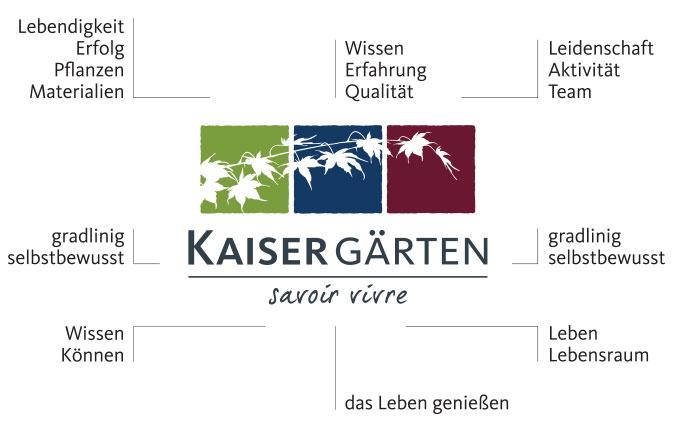 kaiser_werte