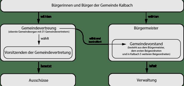 Orga-Kalbach-Gremien