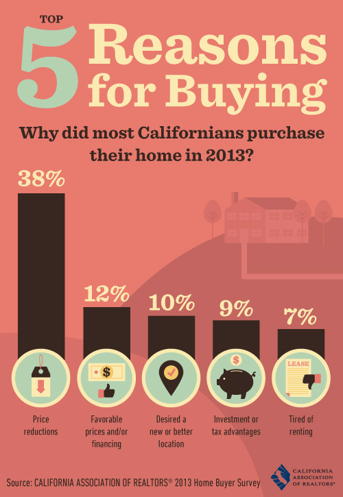 top-5-reasons-for-buying-a-home