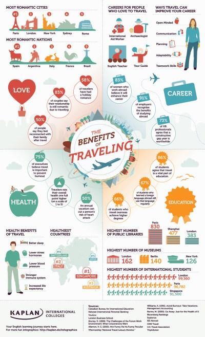 The Benefits of Traveling Infographic   Kaplan Blog