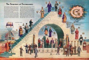 Freemasonery_Structure