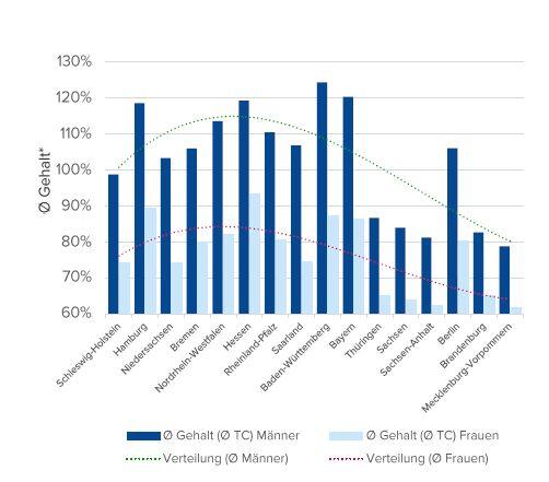 Gehälter von Männern und Frauen im Vergleich. Quelle: Compensation Partner
