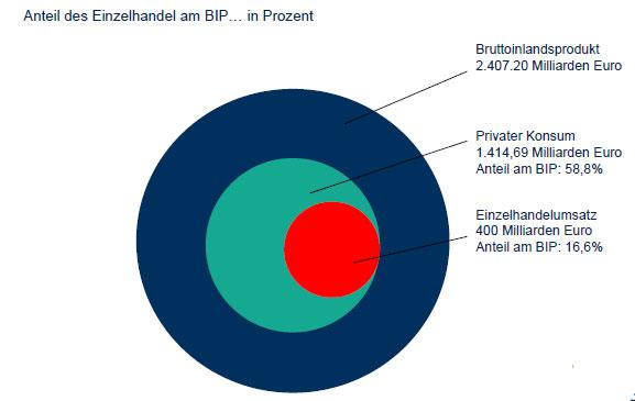 Einzelhandel-Anteil-BIP
