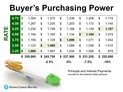 How Historically Low Interest Rates Increase Your Purchasing Power | Keeping Current Matters