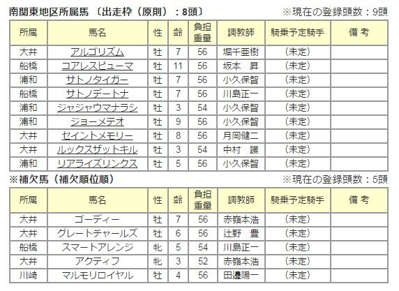 東京盃2015 出走予定馬 2