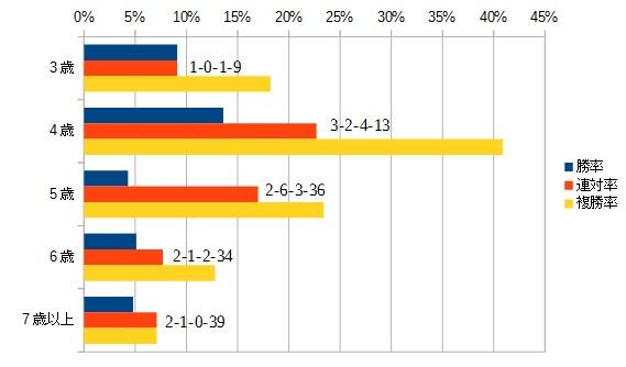 スプリンターズステークス2015 年齢別データ