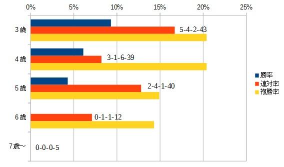 エリザベス女王杯 2015 年齢別データ