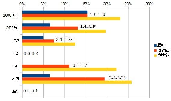 武蔵野ステークス2015 前走のクラス別データ