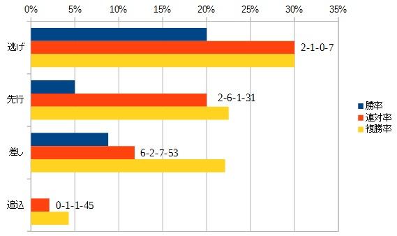 エリザベス女王杯 2015 脚質別データ