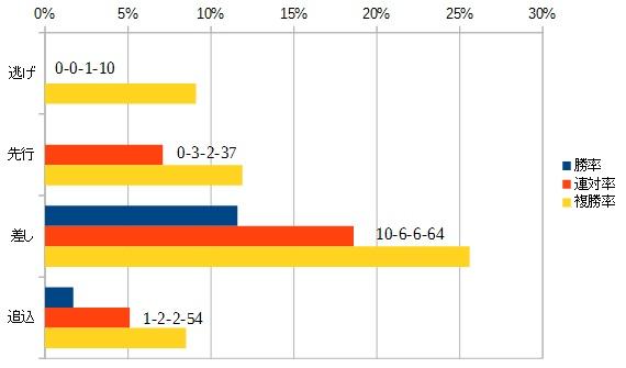 朝日杯フューチュリティステークス 2015 脚質別データ