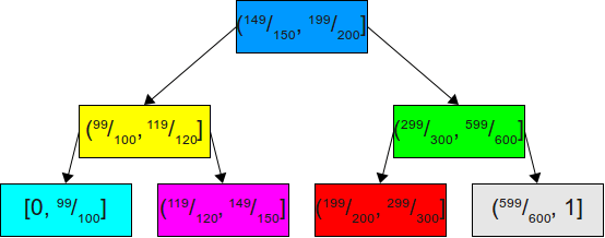 A (bad) binary search tree for the above probabilities.