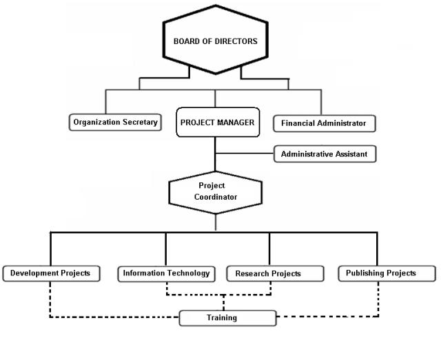 organization-chart-kenpro-2016