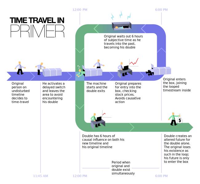 Primer Time Travel Method