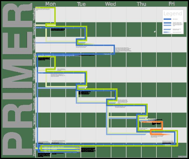 Primer Timeline Explained