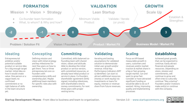 Evolución de una startup - de aceleradora en aceleradora