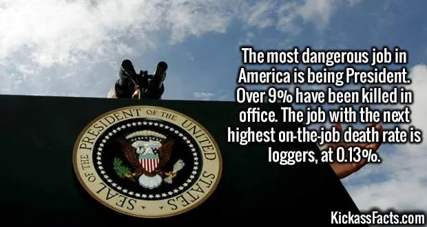 2998 US President-The most dangerous job in America is being President. Over 9% have been killed in office. The next highest on-the-job death rate is loggers, at 0.13%.