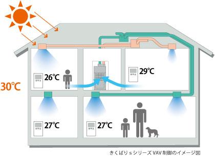 きくばりsシリーズVAV制御のイメージ図