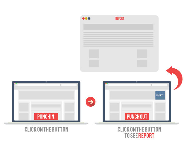 Wordpress Attendance management plugin full process