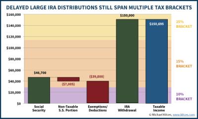 Tax-Efficient Retirement Portfolio Spending Strategies