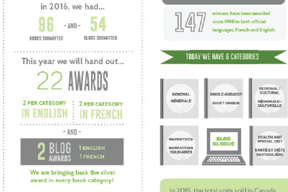 Taste Canada Awards infographic