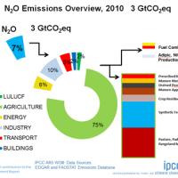 Lustgas - N2O, dikväveoxid