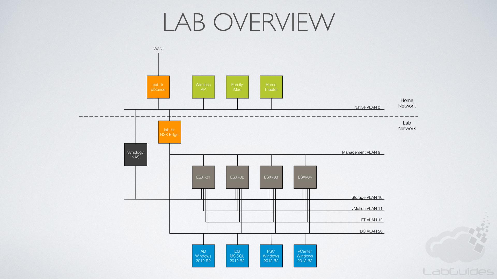 Home Lab Build | LabGuides.com