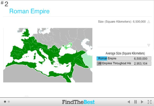 Top 2 Empires Throughout History