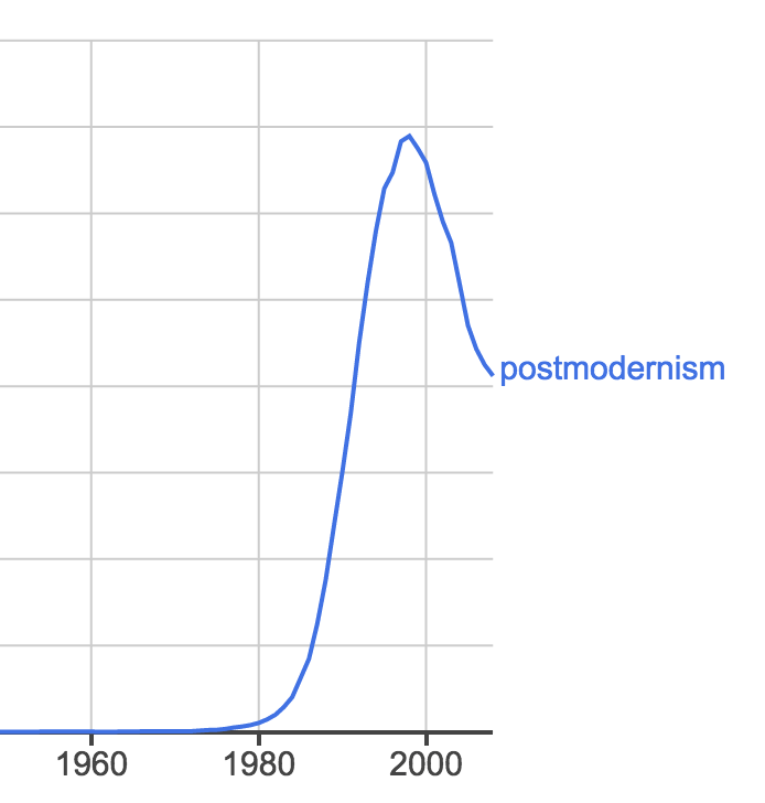 "Ever wonder where ""postmodernism"" went? (If you don't trust Google Ngrams, check [COCA](http://corpus.byu.edu/coca/) -- it shows the same pattern even when limited to academic prose.)"
